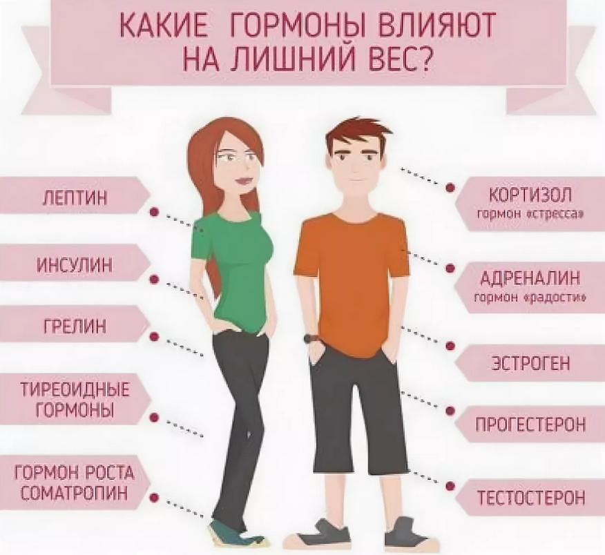 Как определить какого гормона вам не хватает